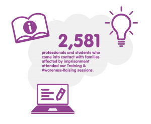 Families Outside - Training Statistics 2019-2020